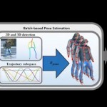单目视频中的三维人体运动捕捉